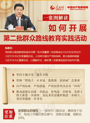 党的群众路线教育实践活动第一批总结暨第二批部署会议1月20日召开,人民网中国共产党新闻网、群众路线网根据习近平总书记重要讲话,以图解形式,解析第二批教育实践活动如何开展。